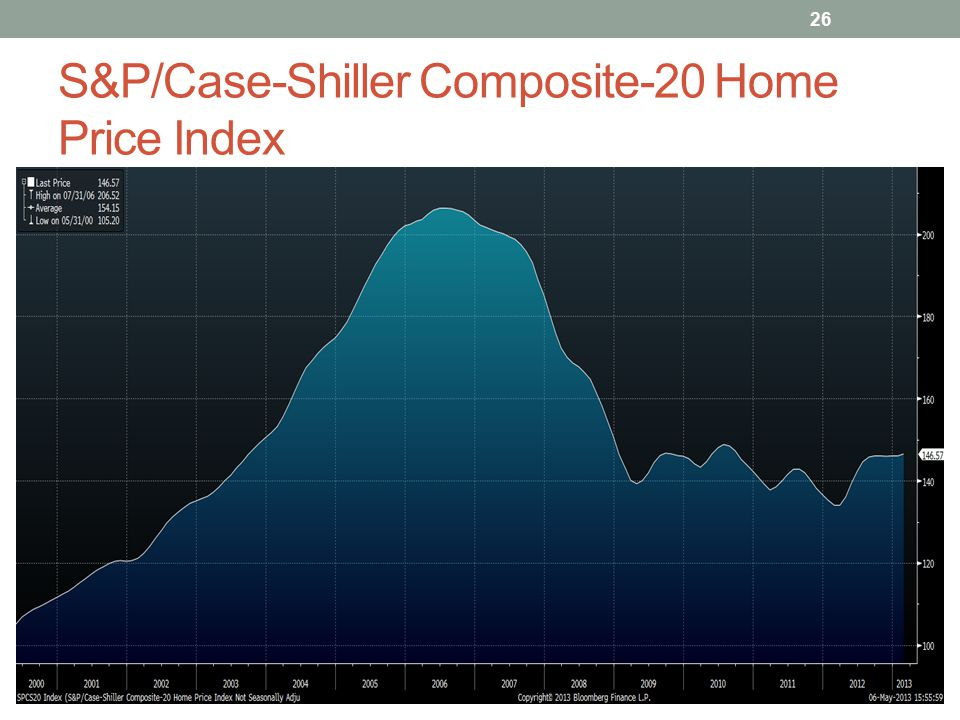 S&P/Case-Shiller Composite-20 Home Price Index 26