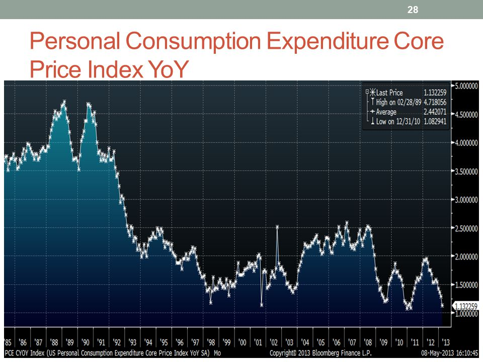 Personal Consumption Expenditure Core Price Index YoY 28