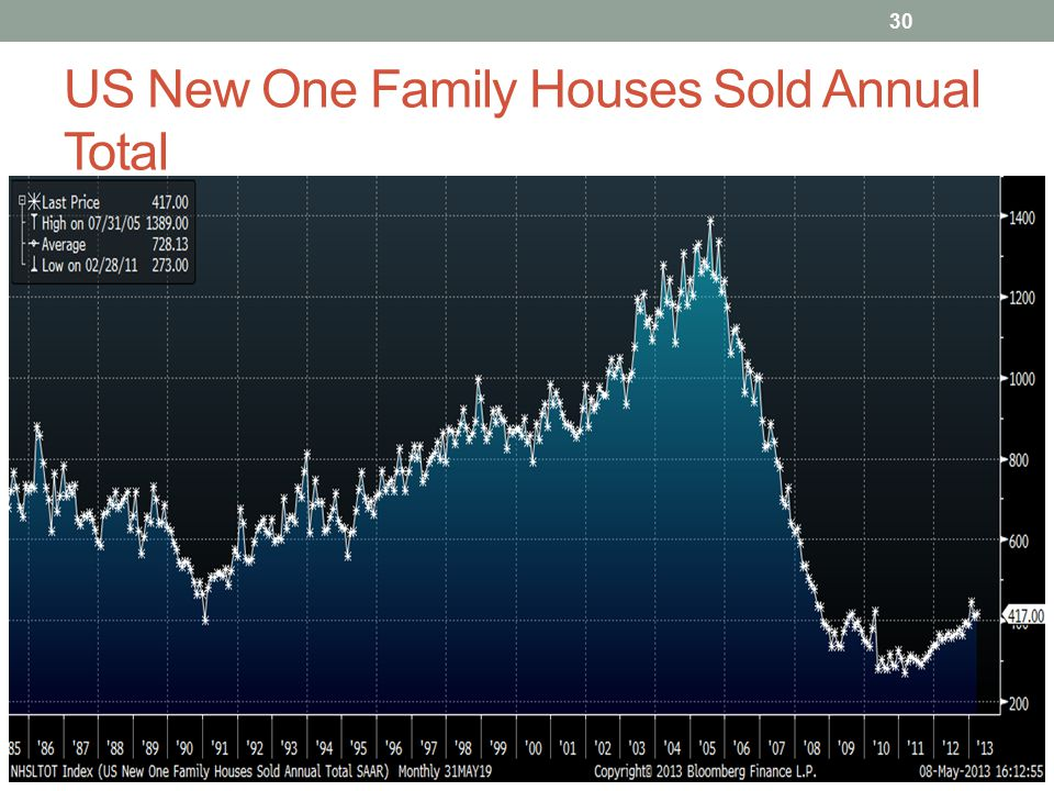US New One Family Houses Sold Annual Total 30