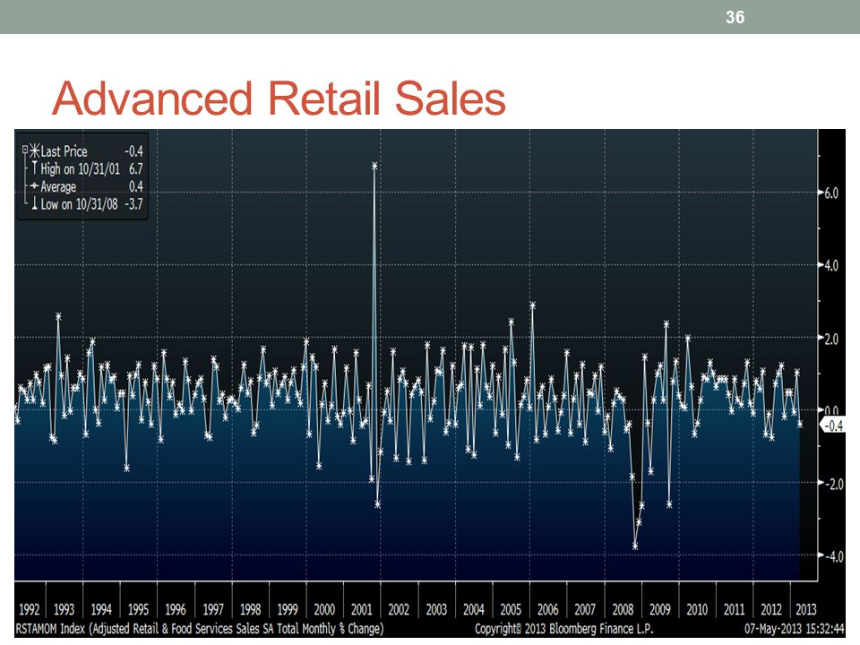 Advanced Retail Sales 36