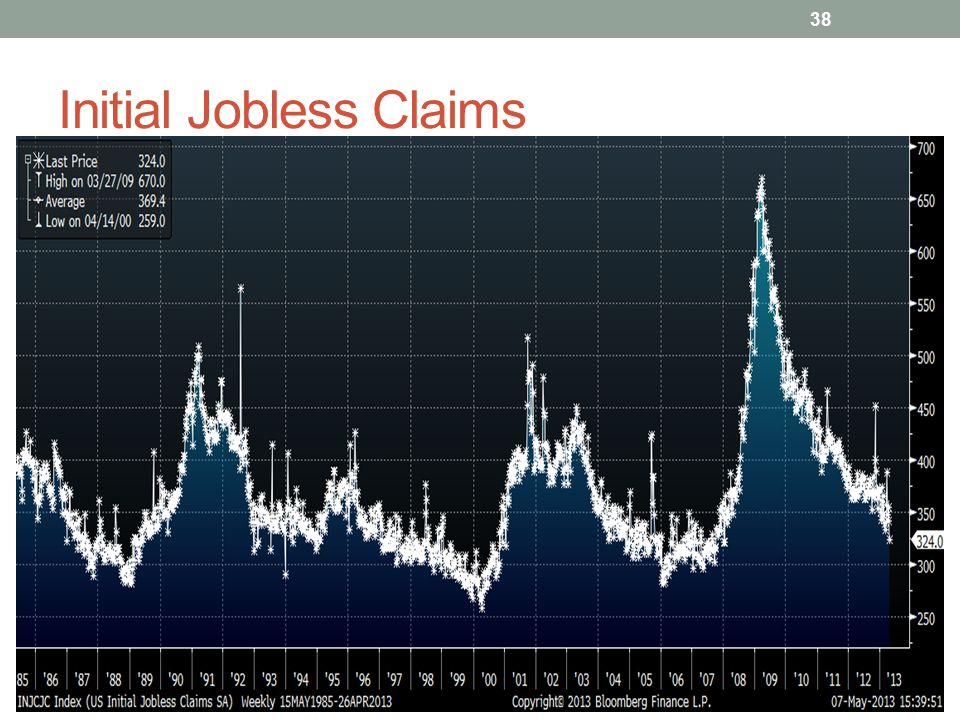 Initial Jobless Claims 38