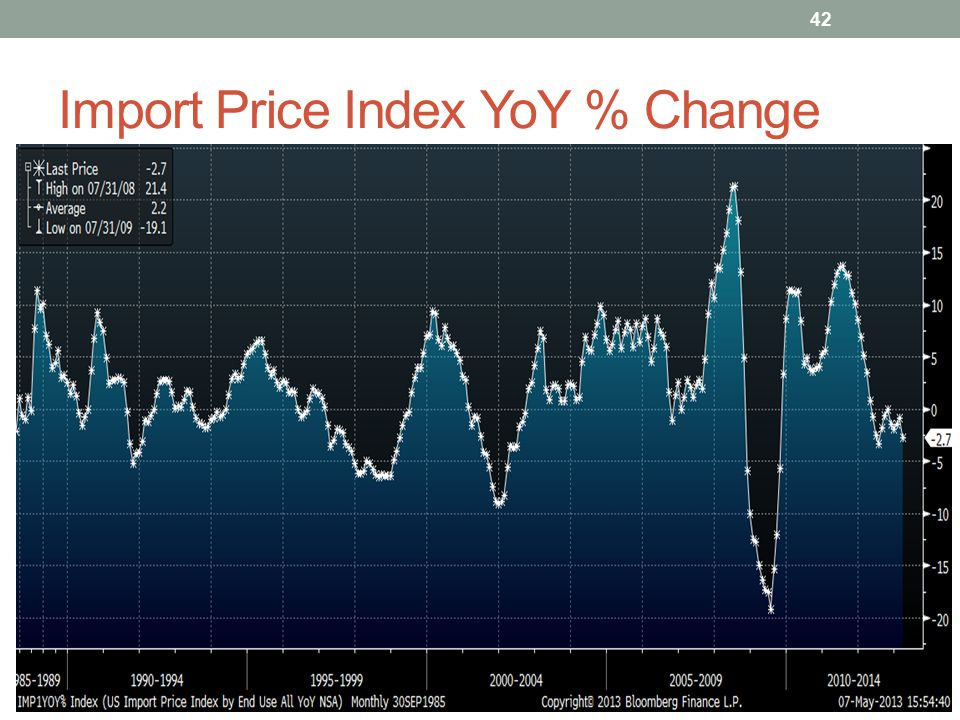 Import Price Index YoY % Change 42