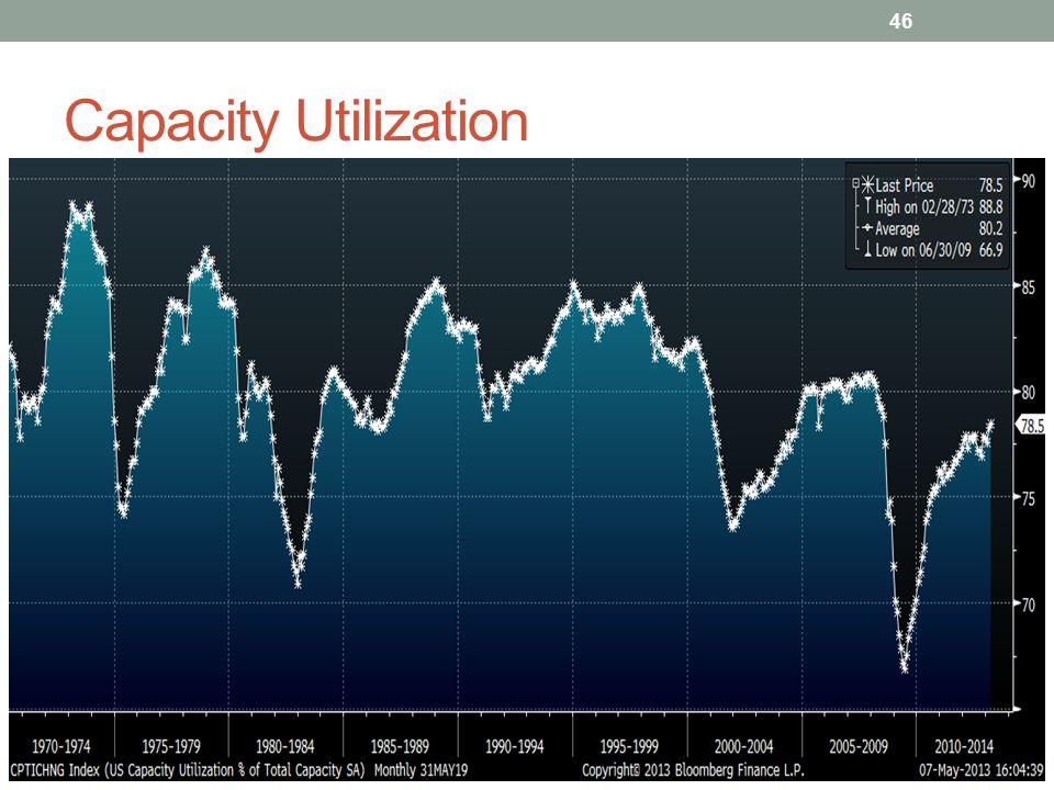 Capacity Utilization 46