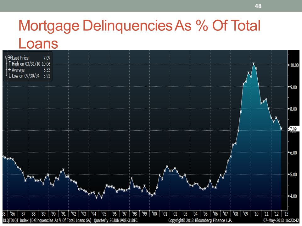 Mortgage Delinquencies As % Of Total Loans 48