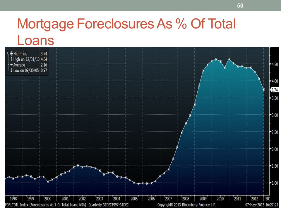 Mortgage Foreclosures As % Of Total Loans 50