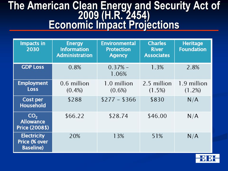 The American Clean Energy and Security Act of 2009 (H.R. 2454) Economic Impact Projections