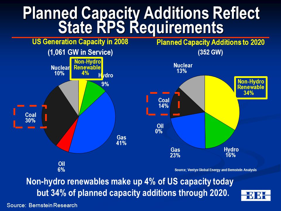 Planned Capacity Additions Reflect State RPS Requirements Non-hydro renewables make up 4% of US capacity today but 34% of planned capacity additions through 2020.