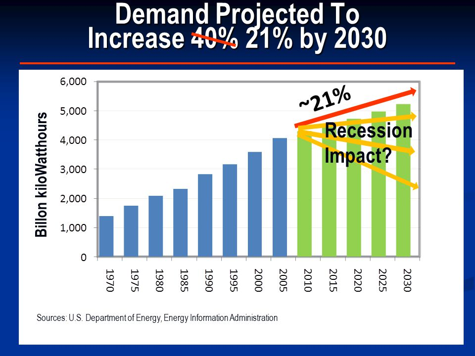 Demand Projected To Increase 40% 21% by 2030 Sources: U.S.