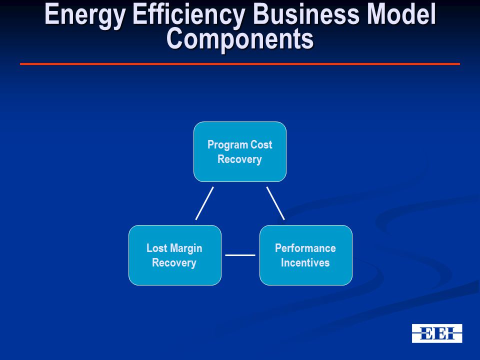 Energy Efficiency Business Model Components Program Cost Recovery Lost Margin Recovery Performance Incentives