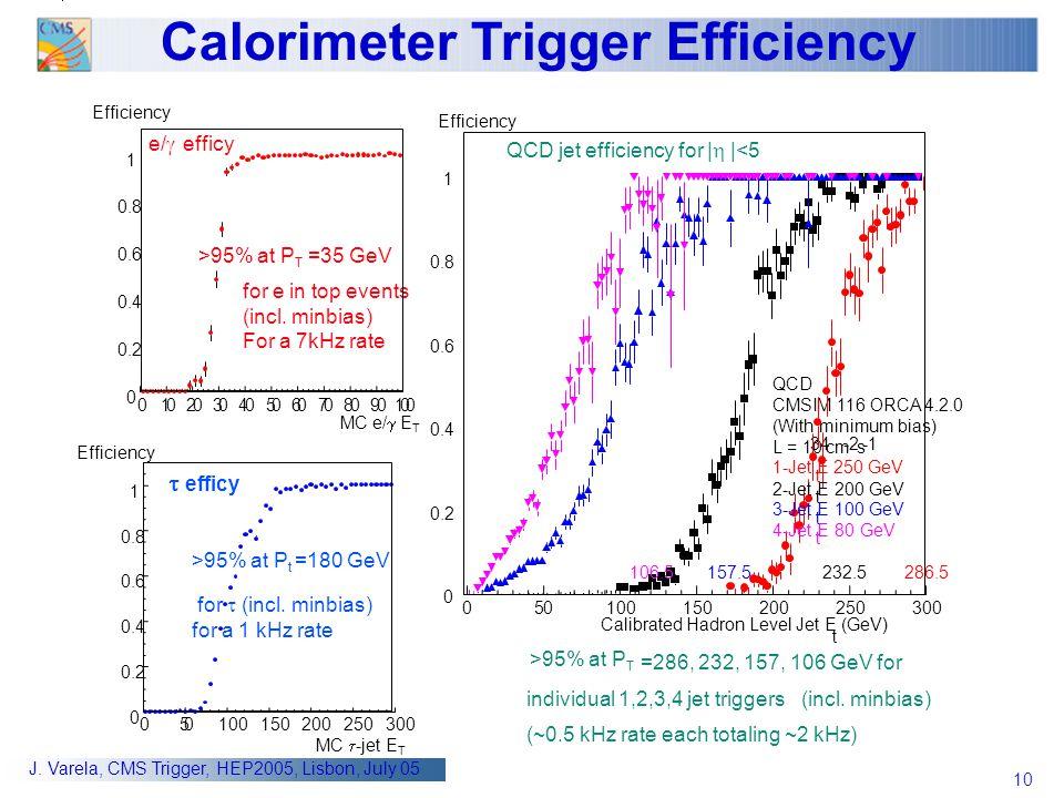 10 J. Varela, CMS Trigger, HEP2005, Lisbon, July 05 Calibrated Hadron Level Jet E t (GeV) >95% at P T =286, 232, 157, 106 GeV for individual 1,2,3,4 j