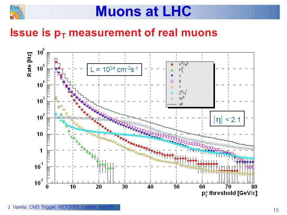 15 J. Varela, CMS Trigger, HEP2005, Lisbon, July 05 Muons at LHC Issue is p T measurement of real muons L = 10 34 cm -2 s -1  < 2.1