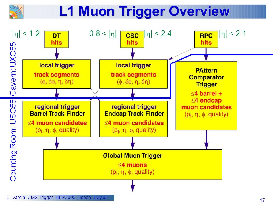 17 J. Varela, CMS Trigger, HEP2005, Lisbon, July 05 L1 Muon Trigger Overview      < 1.2     < 2.40.8 <          < 2.1 Cavern: UXC55 Counting Room: