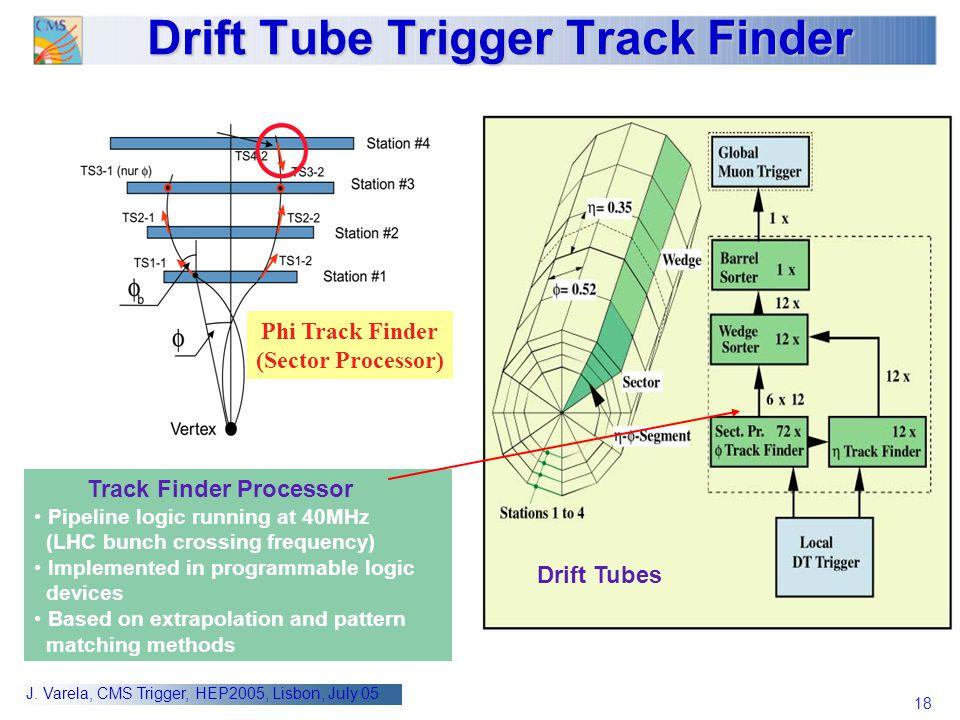 18 J. Varela, CMS Trigger, HEP2005, Lisbon, July 05 Track Finder Processor Pipeline logic running at 40MHz (LHC bunch crossing frequency) Implemented