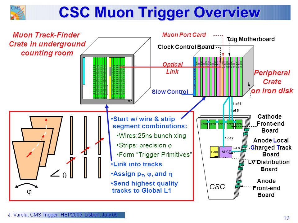 19 J. Varela, CMS Trigger, HEP2005, Lisbon, July 05 CSC Muon Trigger Overview CSC CFEB ALCT 1 of 24 CFEB 1 of 2 LVDB LV Distribution Board 1 of 5 Anod