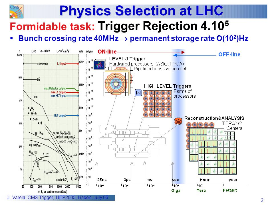 2 J. Varela, CMS Trigger, HEP2005, Lisbon, July 05 Physics Selection at LHC Formidable task: Trigger Rejection 4.10 5  Bunch crossing rate 40MHz  pe