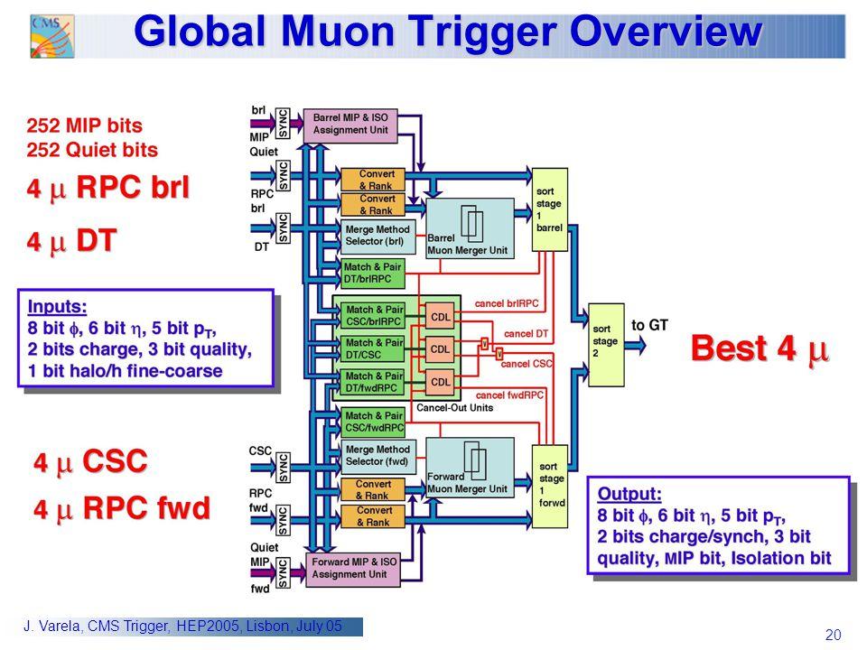 20 J. Varela, CMS Trigger, HEP2005, Lisbon, July 05 Global Muon Trigger Overview