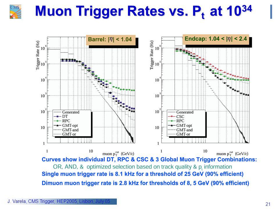 21 J. Varela, CMS Trigger, HEP2005, Lisbon, July 05   Muon Trigger Rates vs. P t at 10 34