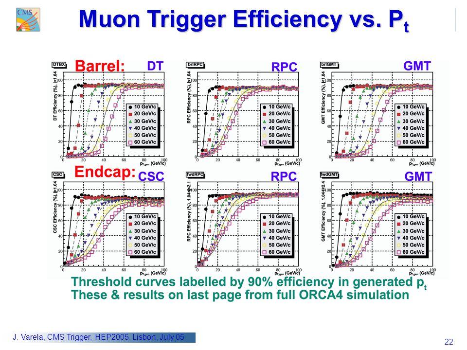 22 J. Varela, CMS Trigger, HEP2005, Lisbon, July 05 Muon Trigger Efficiency vs. P t