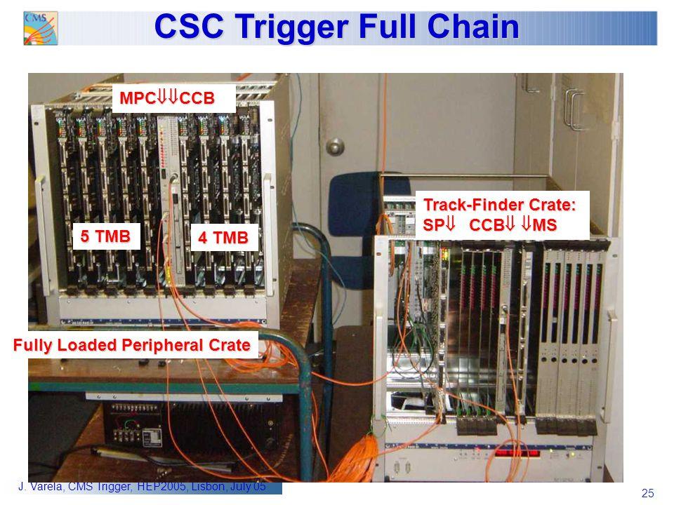 25 J. Varela, CMS Trigger, HEP2005, Lisbon, July 05 CSC Trigger Full Chain 4 TMB 5 TMB Track-Finder Crate: SP  CCB   MS MPC  CCB Fully Loaded Per