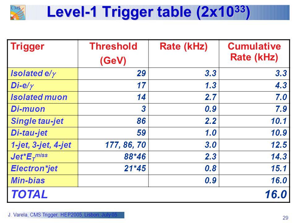 29 J. Varela, CMS Trigger, HEP2005, Lisbon, July 05 Level-1 Trigger table (2x10 33 ) TriggerThreshold (GeV) Rate (kHz)Cumulative Rate (kHz) Isolated e