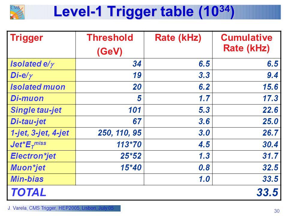 30 J. Varela, CMS Trigger, HEP2005, Lisbon, July 05 Level-1 Trigger table (10 34 ) TriggerThreshold (GeV) Rate (kHz)Cumulative Rate (kHz) Isolated e/