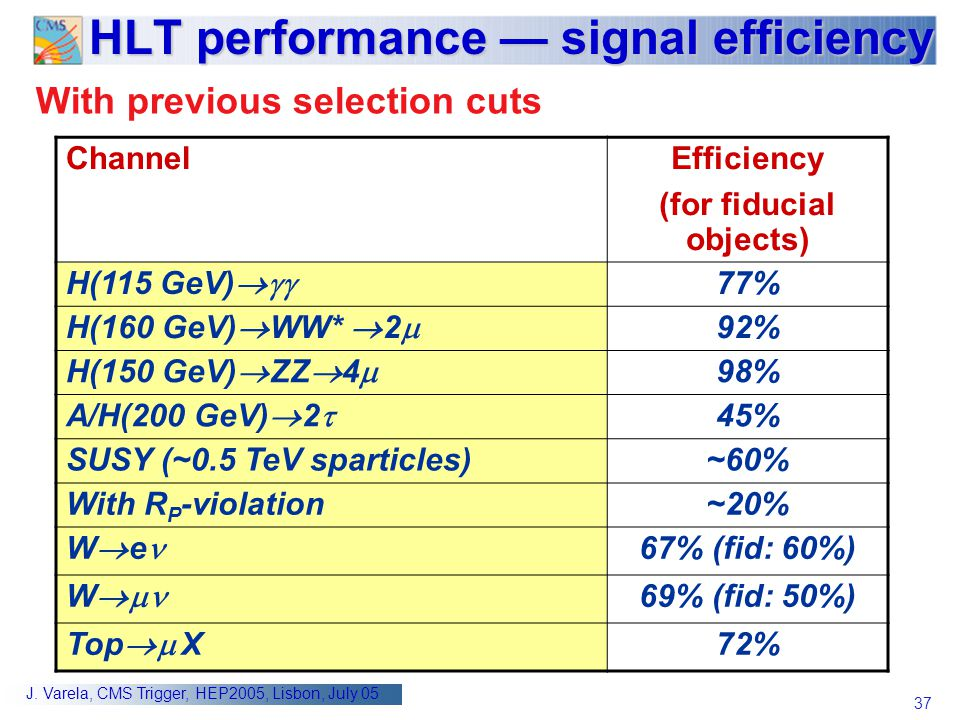 37 J. Varela, CMS Trigger, HEP2005, Lisbon, July 05 HLT performance — signal efficiency With previous selection cuts ChannelEfficiency (for fiducial o