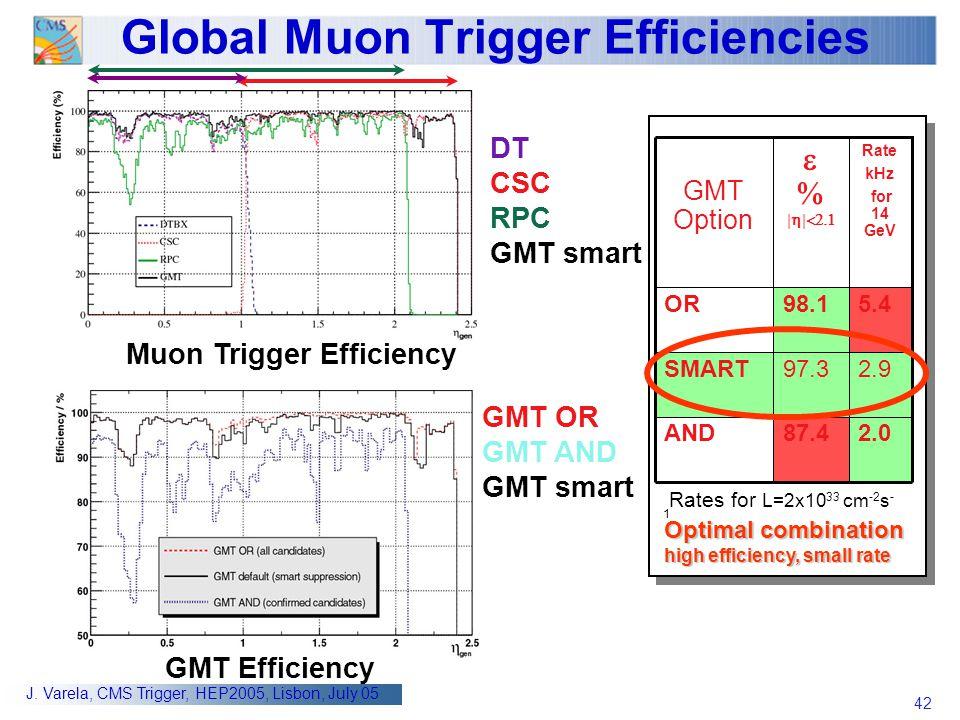 42 J. Varela, CMS Trigger, HEP2005, Lisbon, July 05 Global Muon Trigger Efficiencies DT CSC RPC GMT smart GMT OR GMT AND GMT smart Muon Trigger Effici
