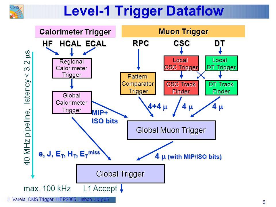 5 J. Varela, CMS Trigger, HEP2005, Lisbon, July 05 Level-1 Trigger Dataflow HFHCALECAL RPCCSCDT Pattern Comparator Trigger Regional Calorimeter Trigge