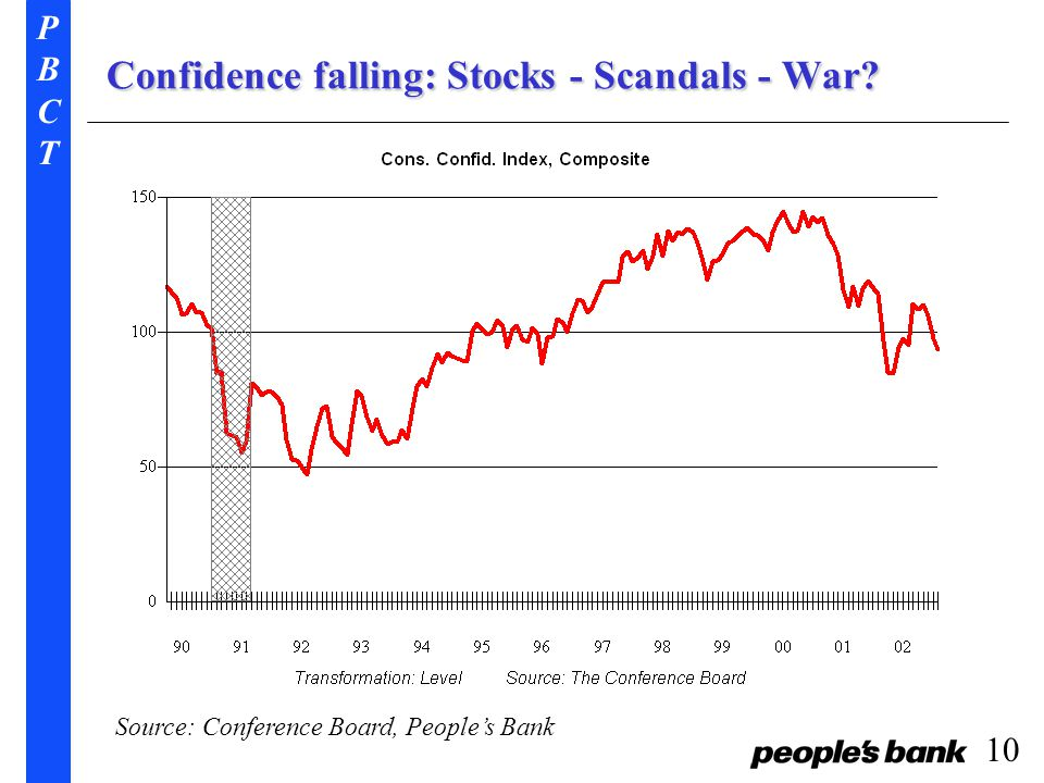 PBCTPBCT 10 Confidence falling: Stocks - Scandals - War Source: Conference Board, People's Bank
