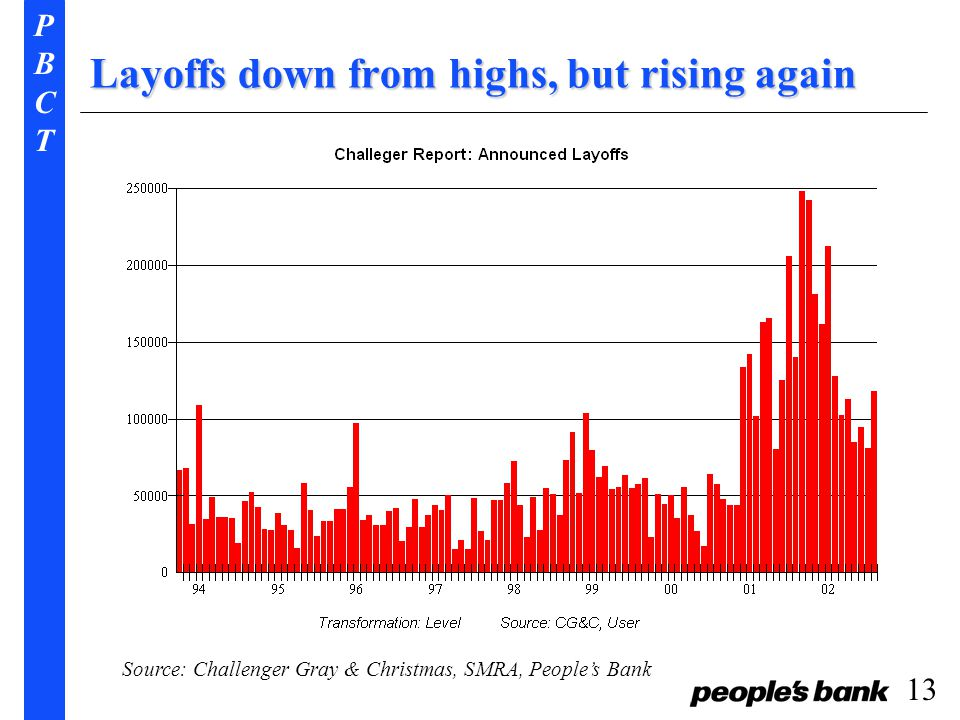 PBCTPBCT 13 Layoffs down from highs, but rising again Source: Challenger Gray & Christmas, SMRA, People's Bank