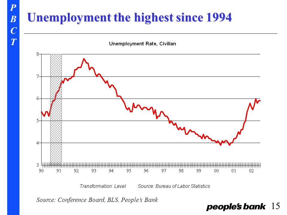 PBCTPBCT 15 Unemployment the highest since 1994 Source: Conference Board, BLS, People's Bank
