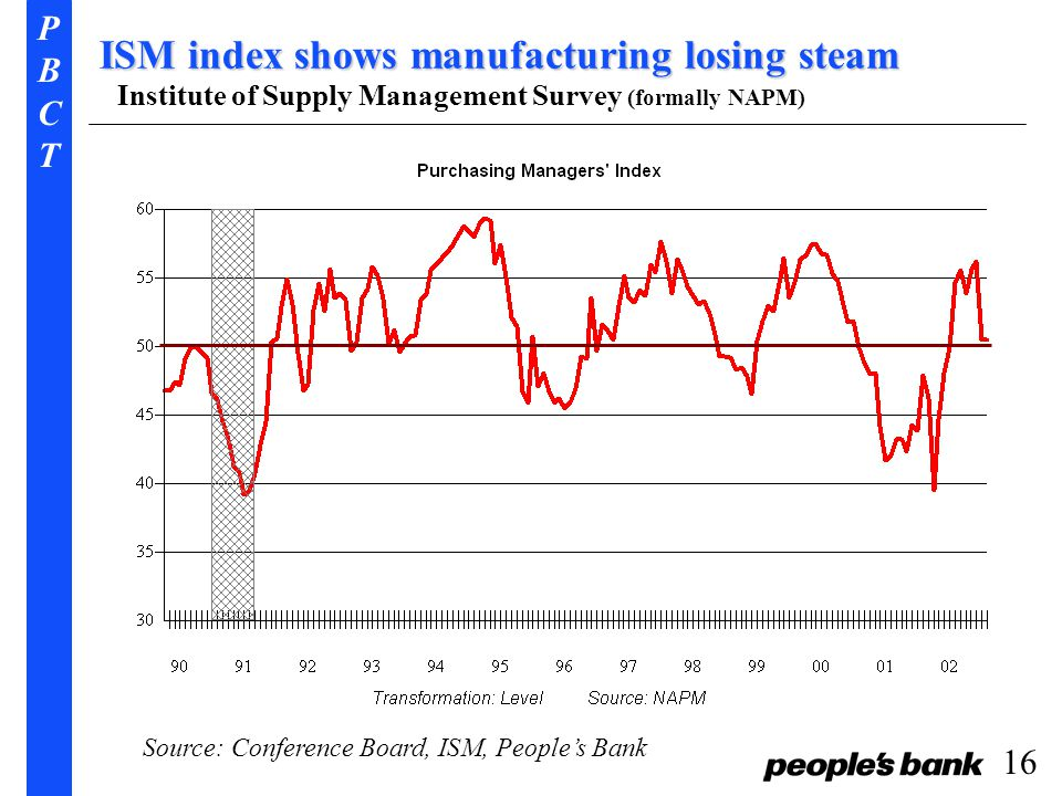 PBCTPBCT 16 ISM index shows manufacturing losing steam Source: Conference Board, ISM, People's Bank Institute of Supply Management Survey (formally NAPM)