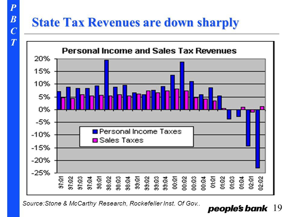 PBCTPBCT 19 State Tax Revenues are down sharply Source:Stone & McCarthy Research, Rockefeller Inst.