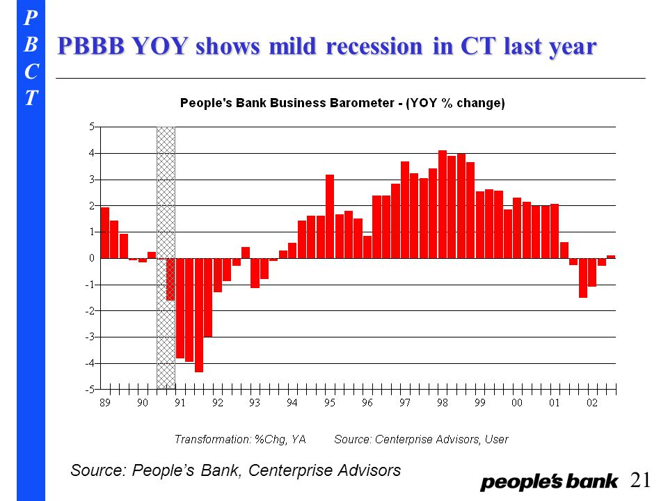 PBCTPBCT 21 PBBB YOY shows mild recession in CT last year Source: People's Bank, Centerprise Advisors