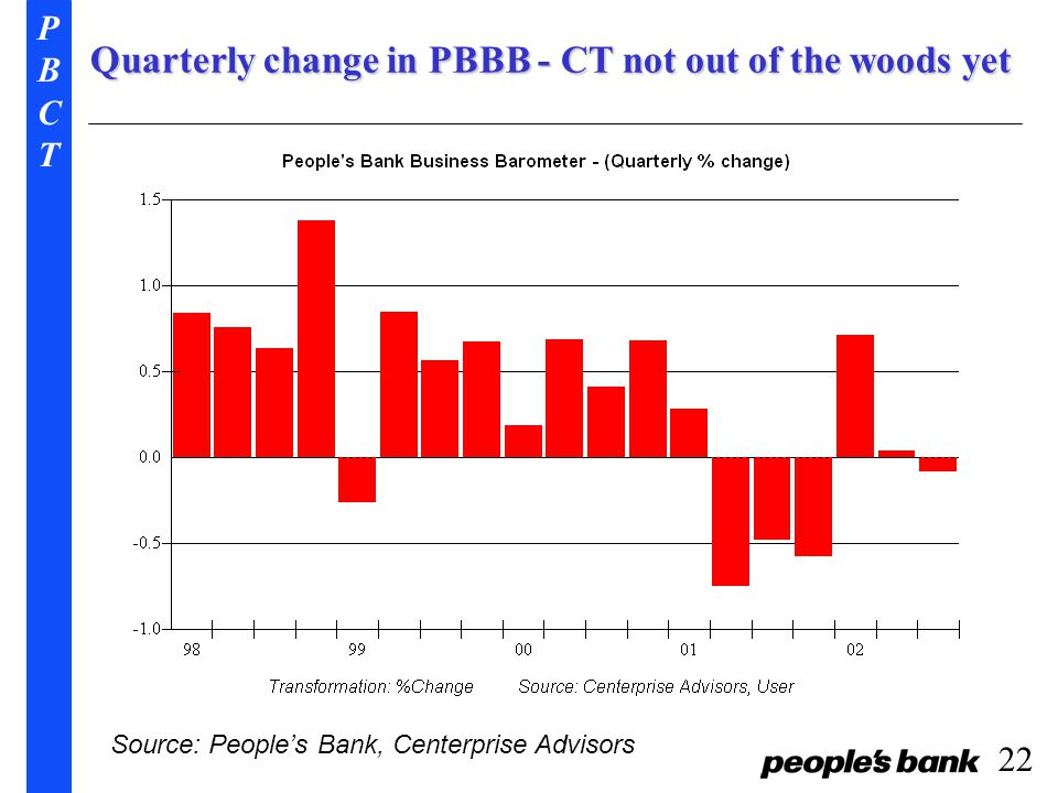 PBCTPBCT 22 Quarterly change in PBBB - CT not out of the woods yet Source: People's Bank, Centerprise Advisors