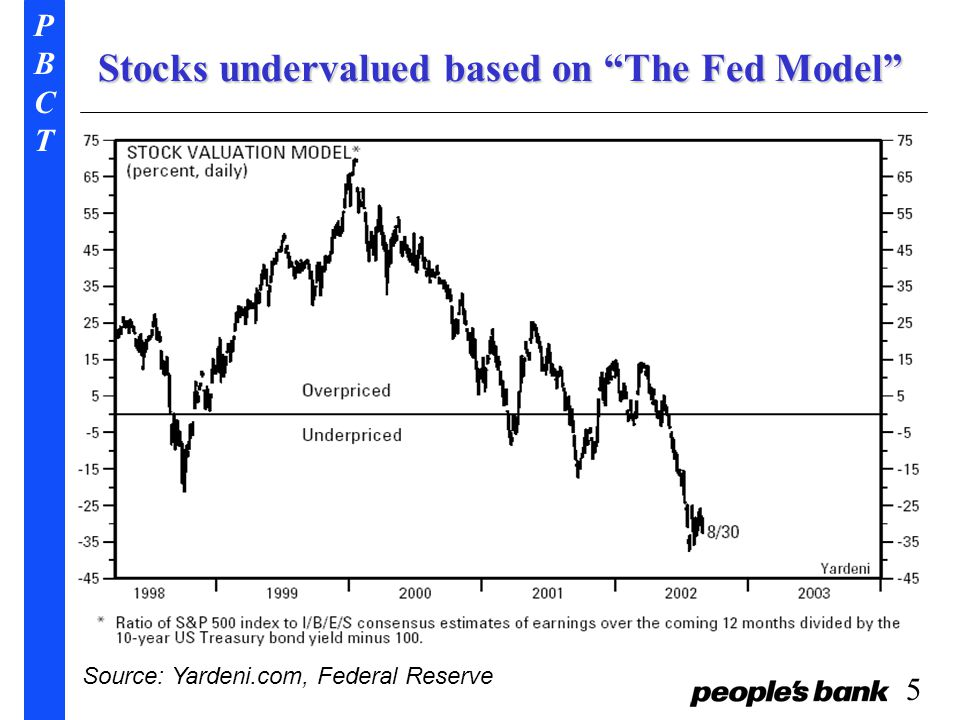 PBCTPBCT 5 Stocks undervalued based on The Fed Model Source: Yardeni.com, Federal Reserve