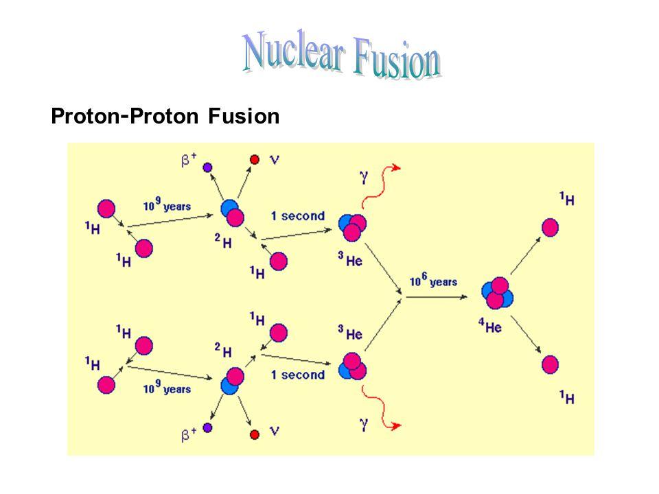 Proton-Proton Fusion