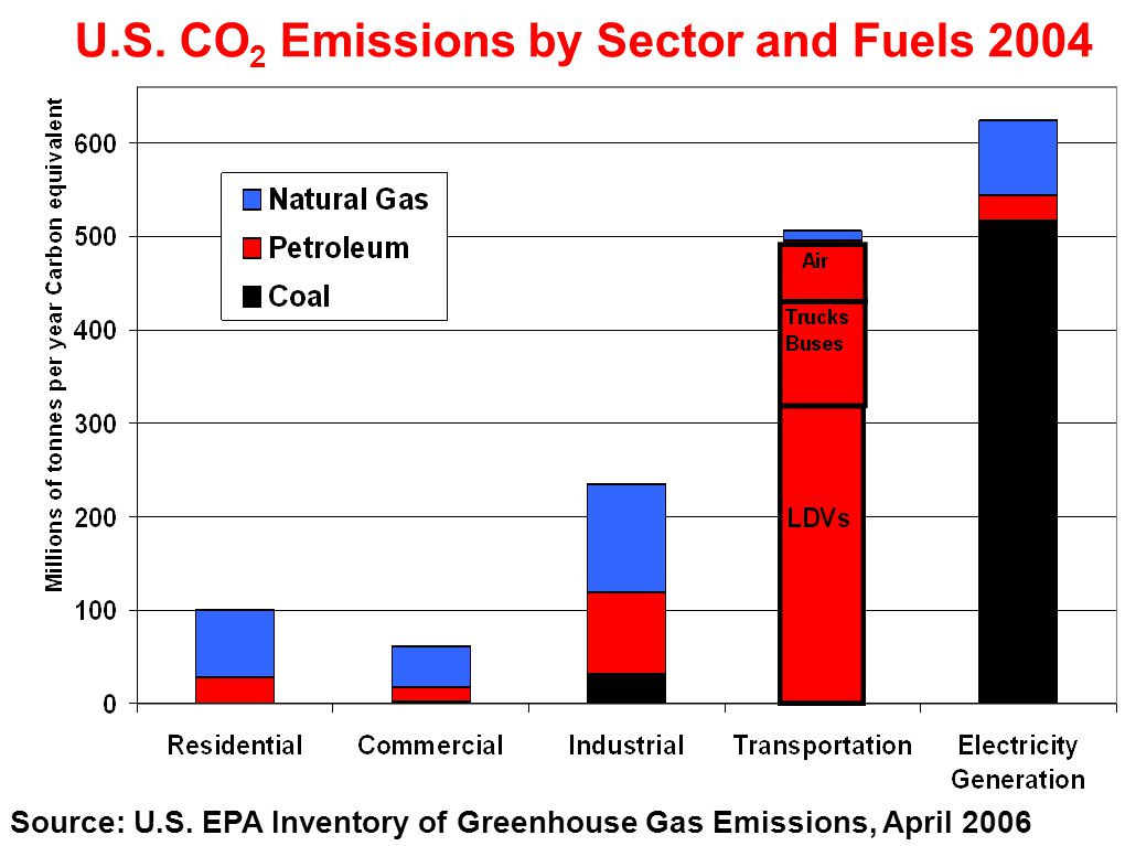 U.S. CO 2 Emissions by Sector and Fuels 2004 Source: U.S.