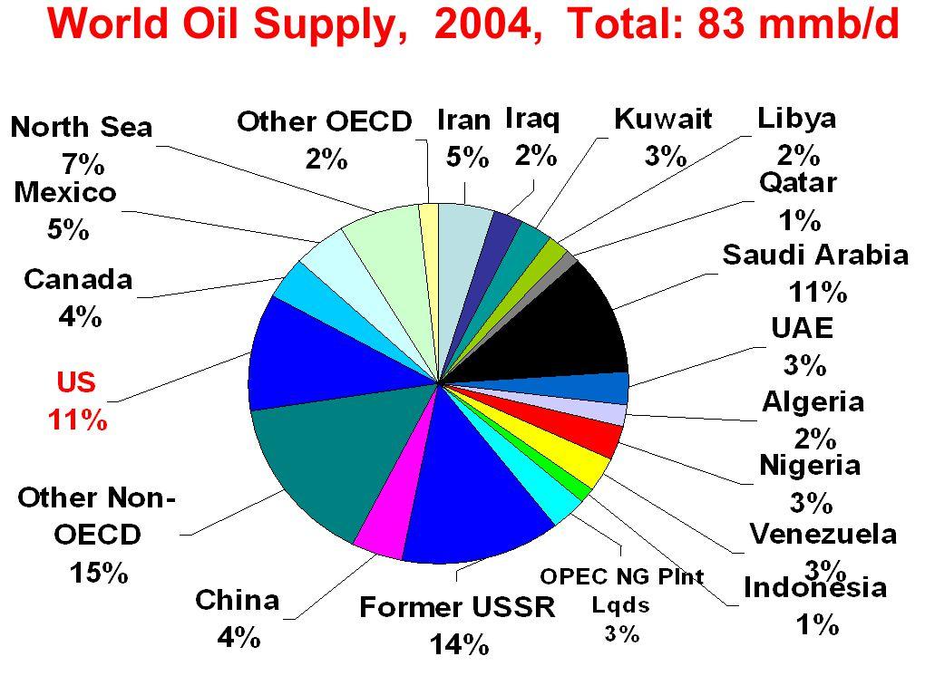World Oil Supply, 2004, Total: 83 mmb/d
