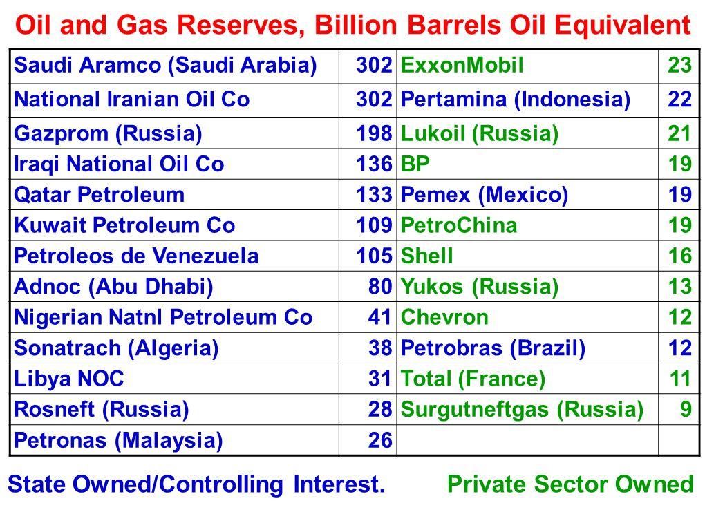 Oil and Gas Reserves, Billion Barrels Oil Equivalent Saudi Aramco (Saudi Arabia)302ExxonMobil23 National Iranian Oil Co302Pertamina (Indonesia)22 Gazprom (Russia)198Lukoil (Russia)21 Iraqi National Oil Co136BP19 Qatar Petroleum133Pemex (Mexico)19 Kuwait Petroleum Co109PetroChina19 Petroleos de Venezuela105Shell16 Adnoc (Abu Dhabi)80Yukos (Russia)13 Nigerian Natnl Petroleum Co41Chevron12 Sonatrach (Algeria)38Petrobras (Brazil)12 Libya NOC31Total (France)11 Rosneft (Russia)28Surgutneftgas (Russia)9 Petronas (Malaysia)26 State Owned/Controlling Interest.