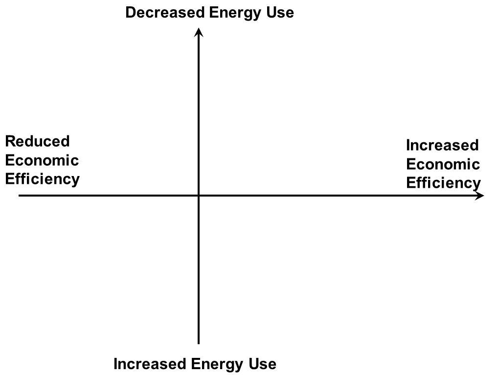 Increased Economic Efficiency Decreased Energy Use Reduced Economic Efficiency Increased Energy Use