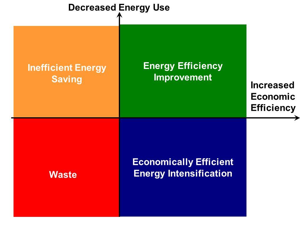 Economically Efficient Energy Intensification Energy Efficiency Improvement Inefficient Energy Saving Waste Increased Economic Efficiency Decreased Energy Use