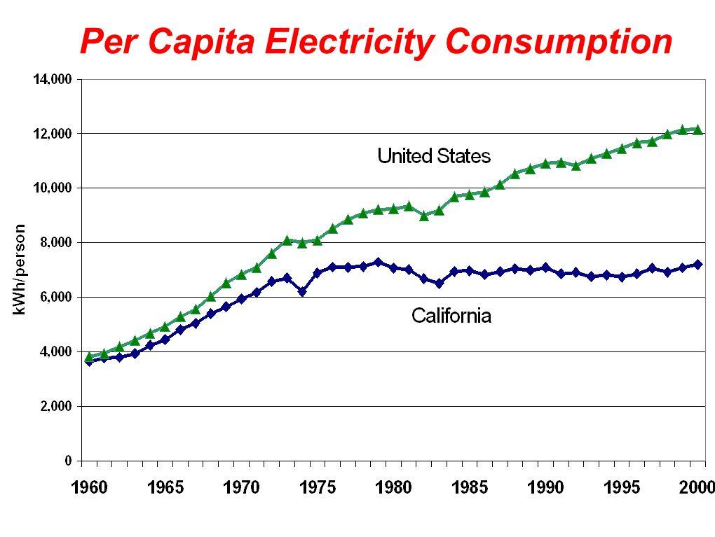 Per Capita Electricity Consumption