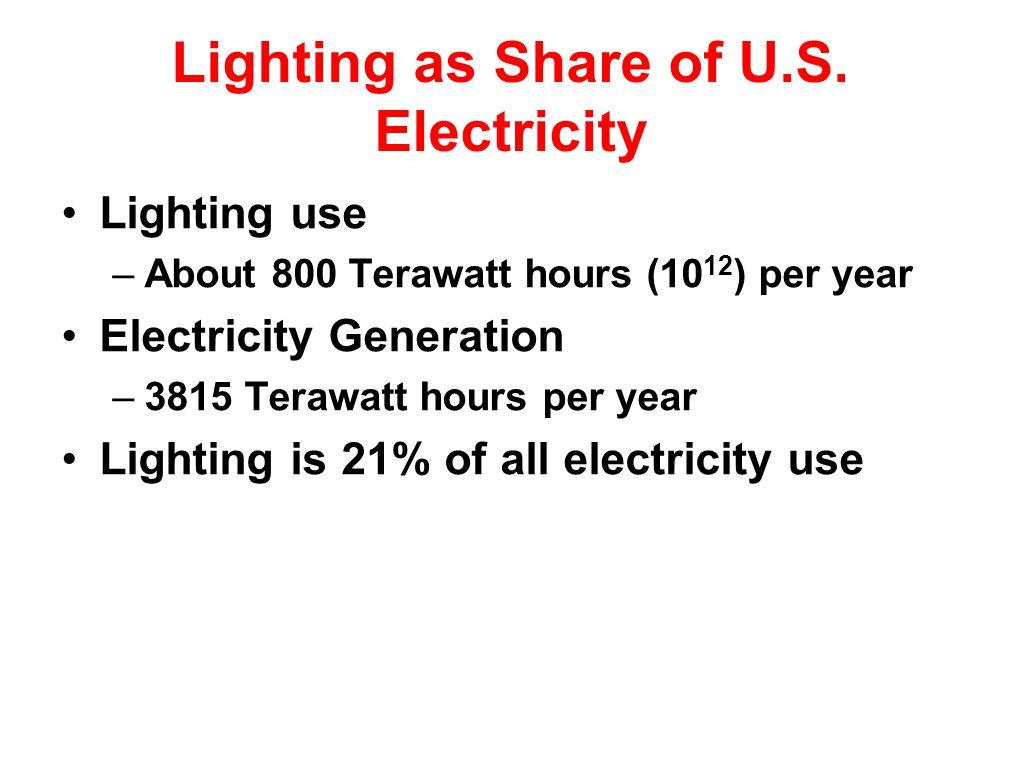 Lighting as Share of U.S.