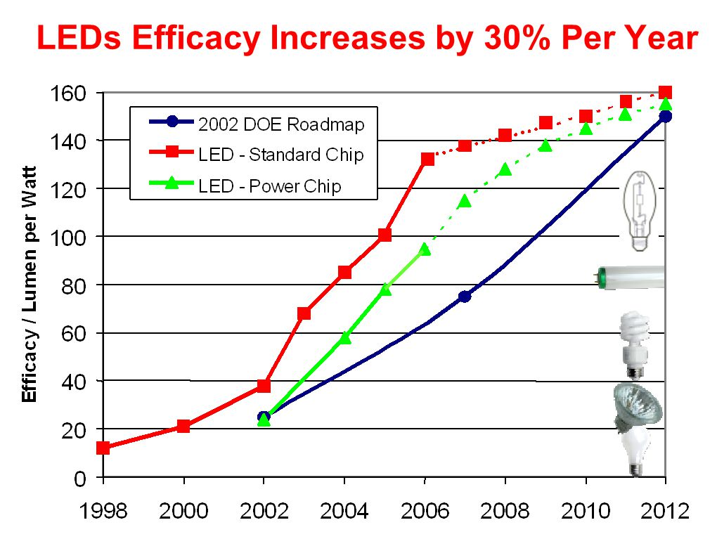 LEDs Efficacy Increases by 30% Per Year