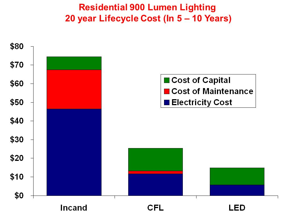 Residential 900 Lumen Lighting 20 year Lifecycle Cost (In 5 – 10 Years)