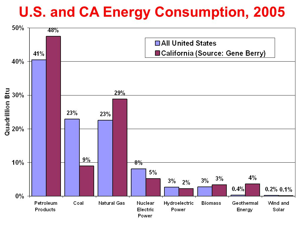 U.S. and CA Energy Consumption, 2005