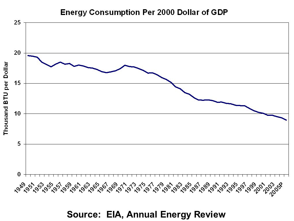 Some Sources of Efficiency Failures Externalities of Energy Use Global Climate Change Risks of Energy Price Shocks Limitations on our Foreign Policy Options Terms of Trade Impacts (Pecuniary Externalities ) Safety externality in autos Pricing Below Marginal Cost Non-time-differentiated Electricity Pricing Information Asymmetry Consumer Product Marketing New Building Construction Incomplete Technology Options Under-investment Sub-optimal technology directions, due to externalities Non-Convexities Learning By Doing Technology Spillovers Chicken and Egg Problems