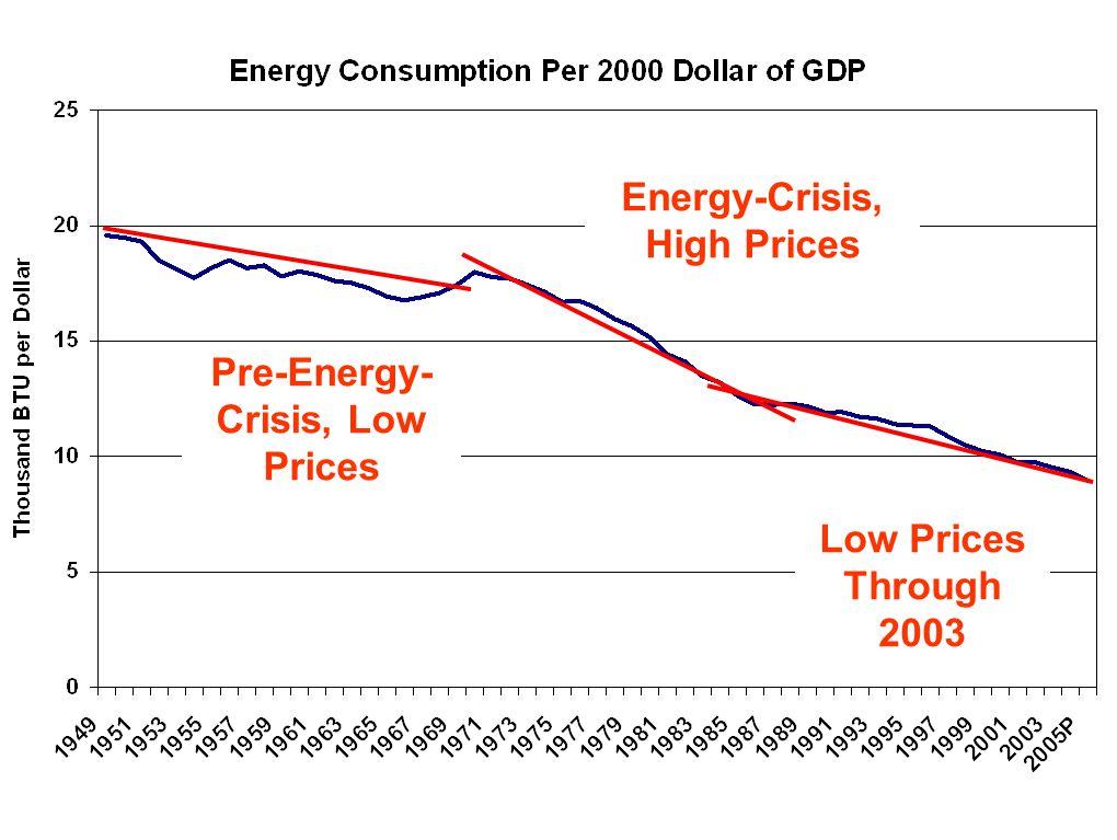 Pre-Energy- Crisis, Low Prices Energy-Crisis, High Prices Low Prices Through 2003