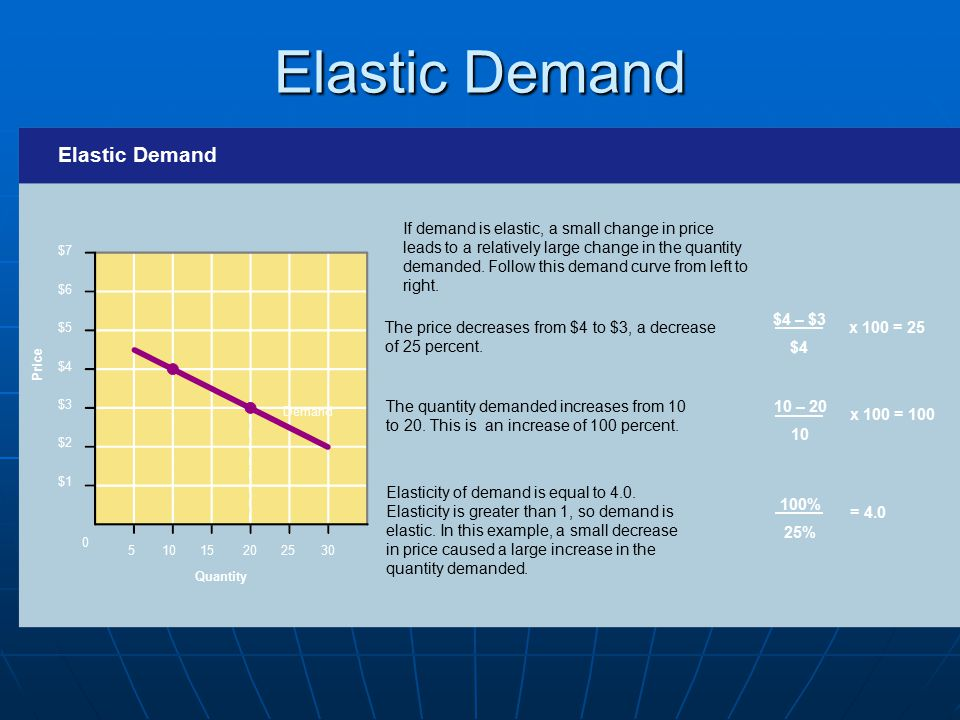 If demand is elastic, a small change in price leads to a relatively large change in the quantity demanded. Follow this demand curve from left to right